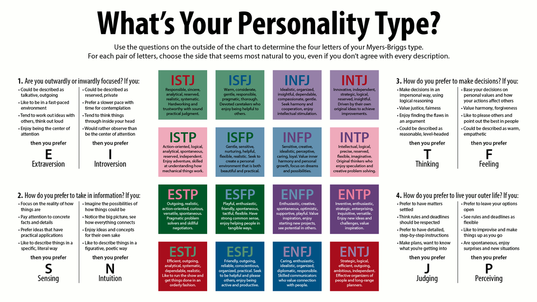 Useful Notes / Myers-Briggs